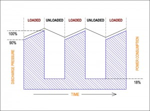 Load / unload graph