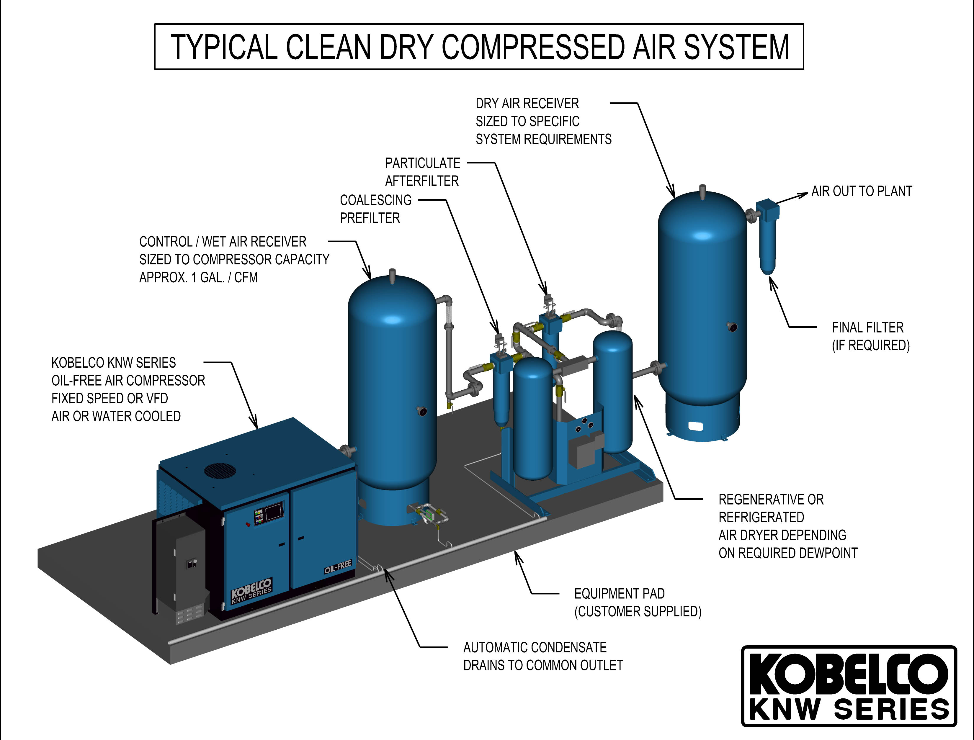 typical clean dry compressed air system kobelco knw series